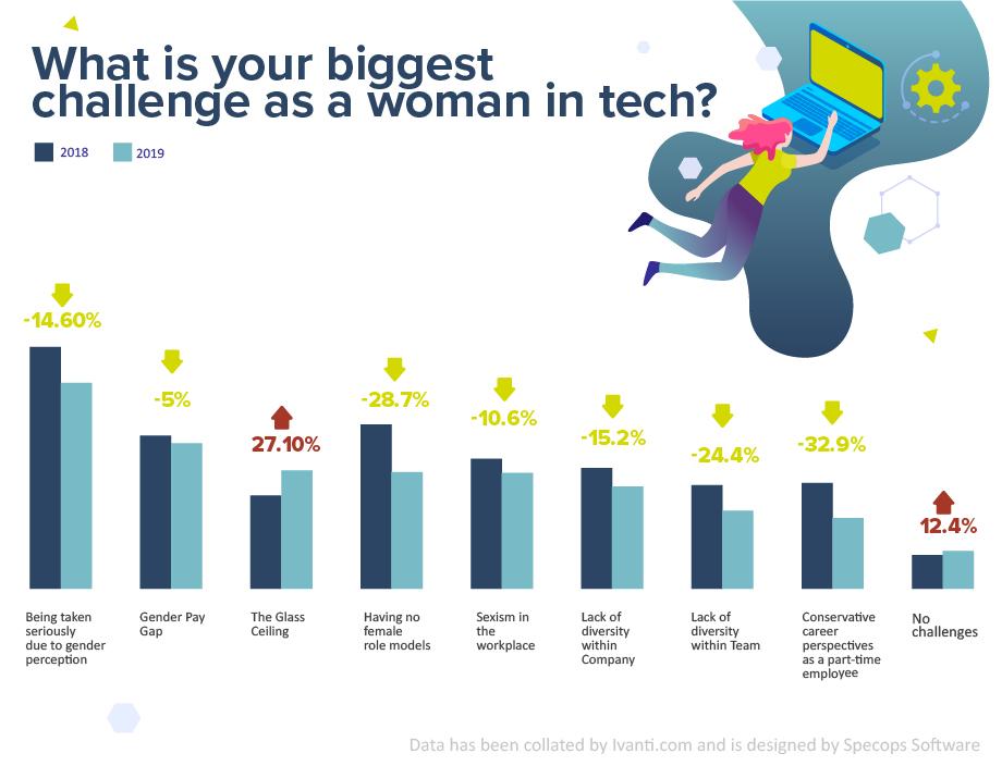issues facing women in tech